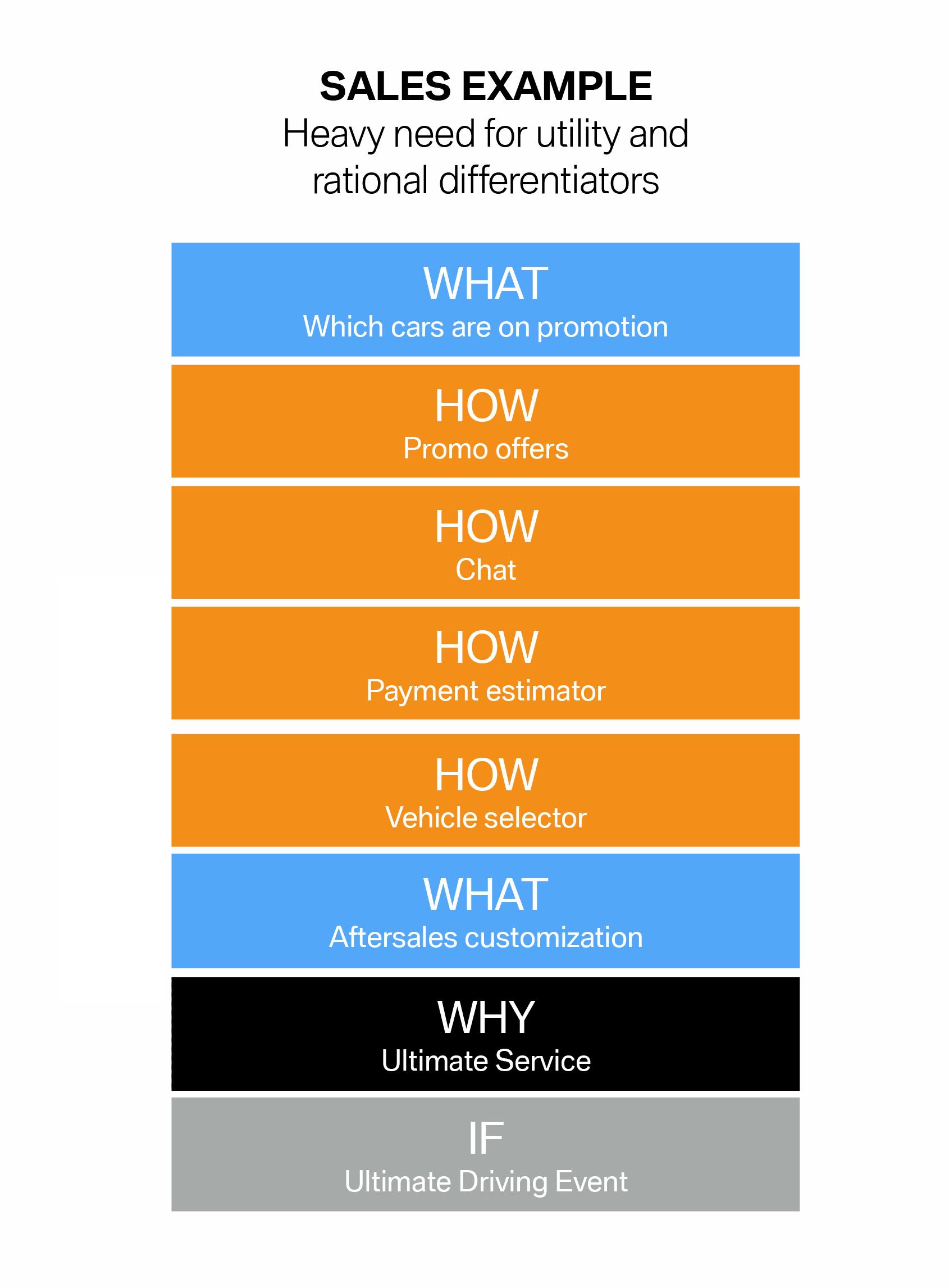 BMW–Sales-Event__Hierarchy