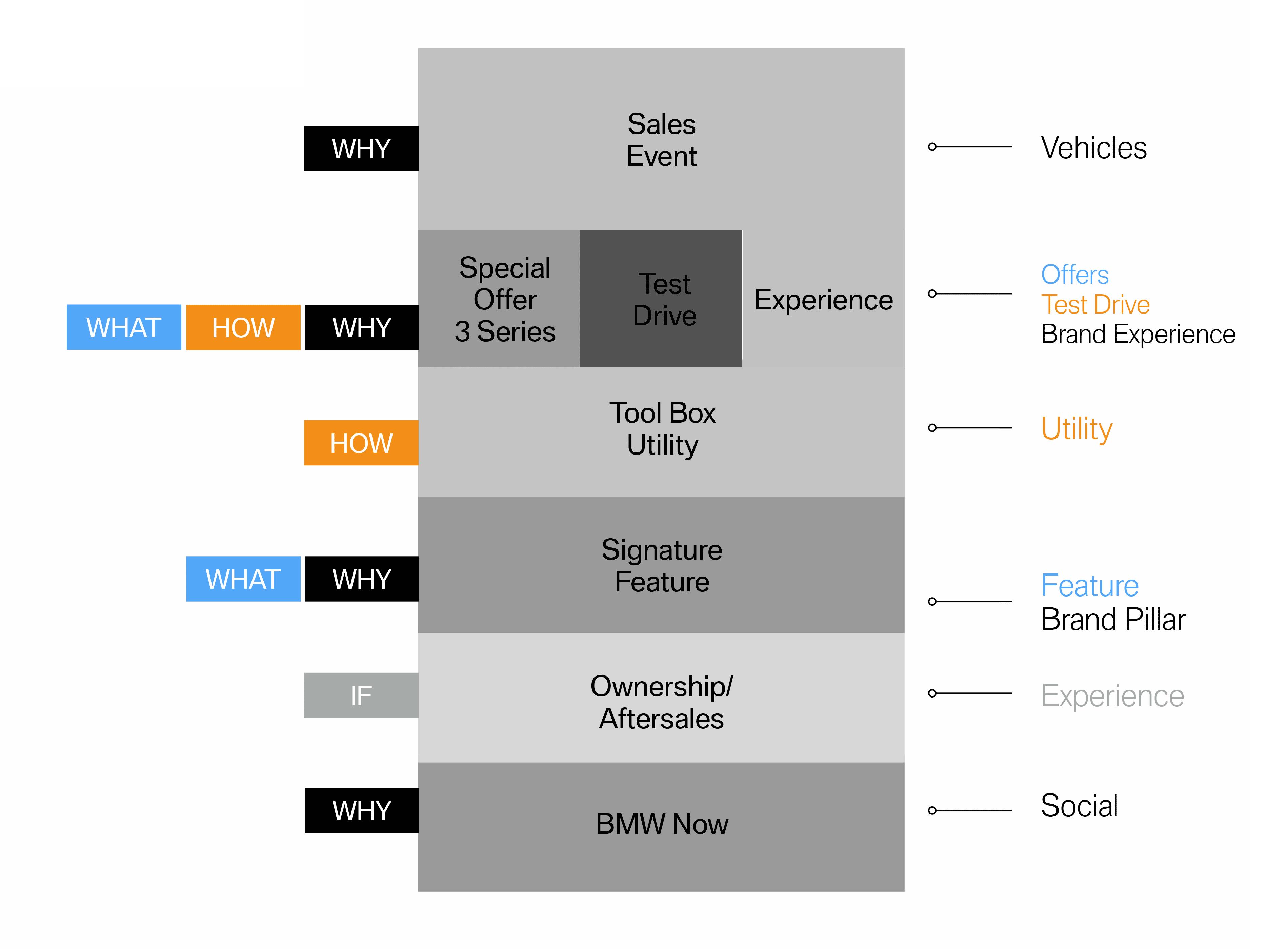 BMW-Sales-Event-Content-Blocks