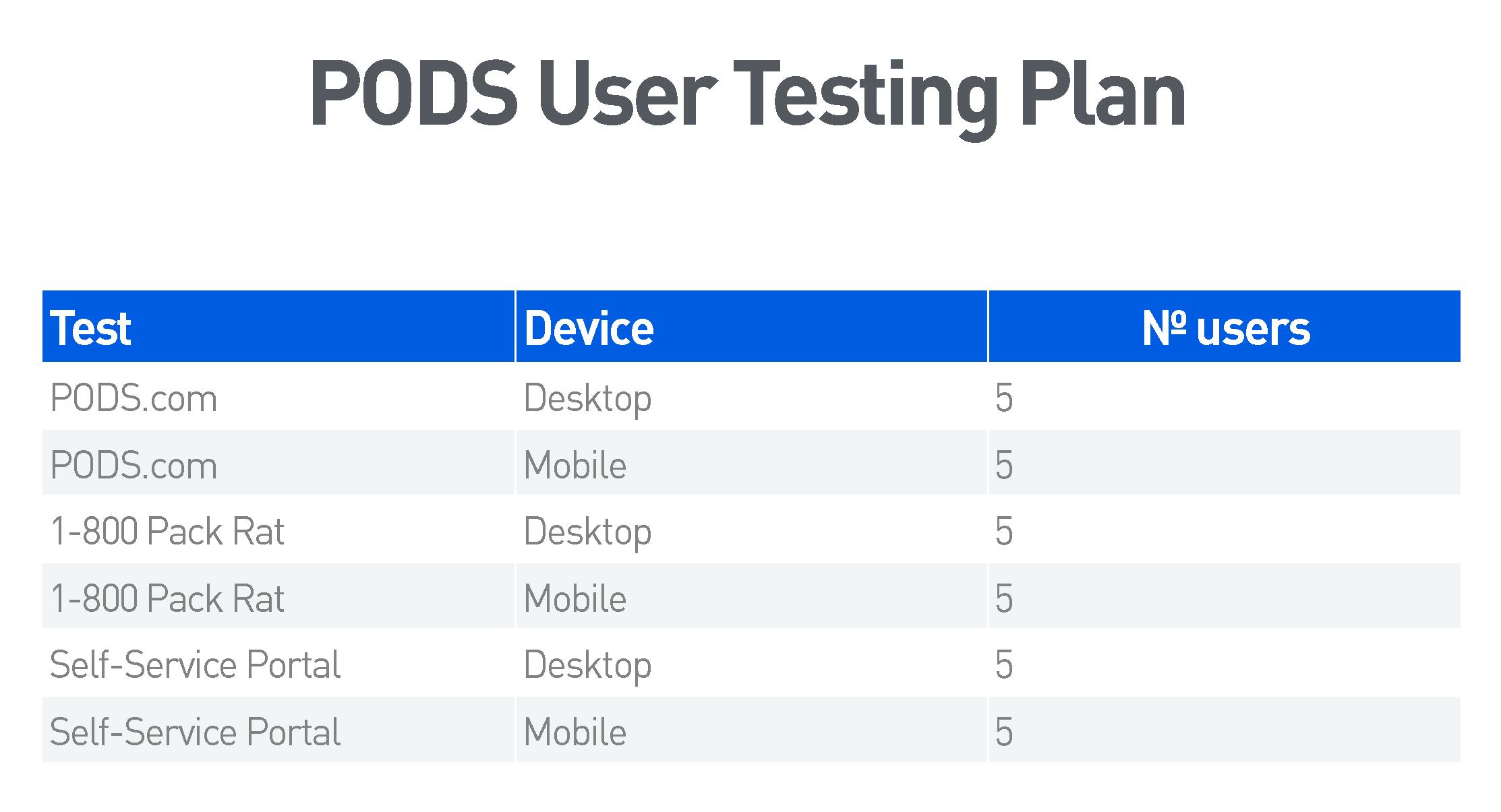 PODS: UX Testing Plan